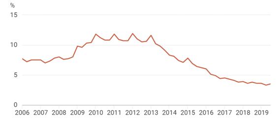 Arbeitslosigkeit Ungarn Grafik