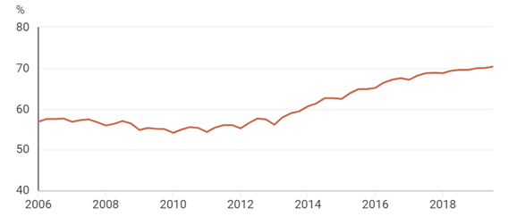 Beschäftigungsrate Ungarn Grafik
